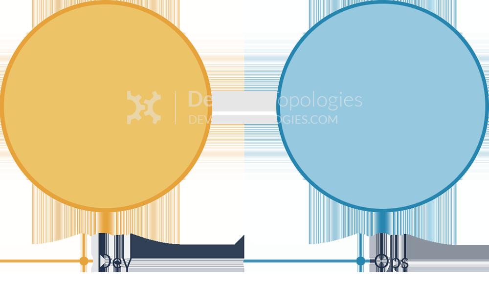 anti type a devops team topologies
